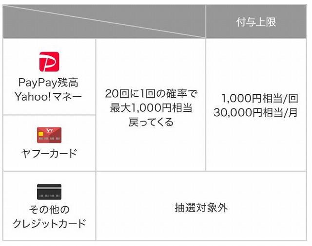 PayPayチャンスの条件