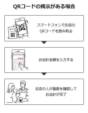 PayPay決済のやり方